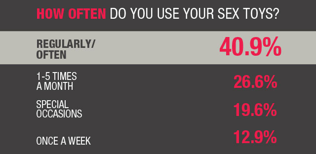 how-often-do-you-use-your-sex-toys