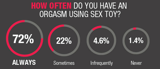 how-often-do-you-orgasm-using-sex-toys