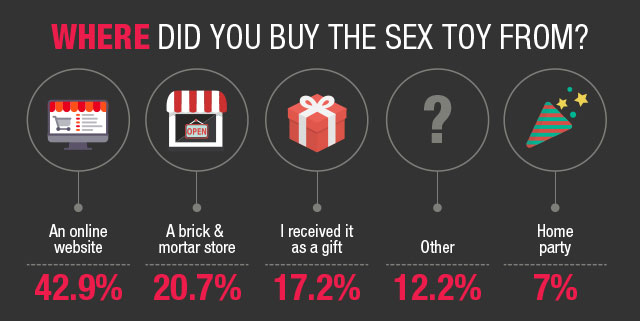 where-did-you-buy-the-sex-toys