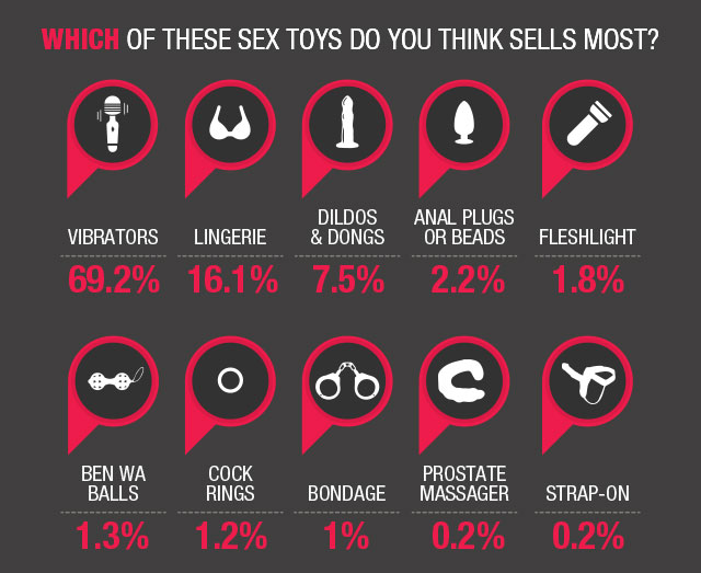 which-sex-toys-do-you-think-is-most-popular-perception